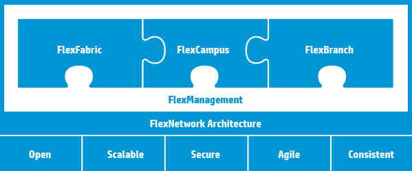 HPE Networking: Le soluzioni Flexnetwork Arch.& Management – Carpiano (MI)